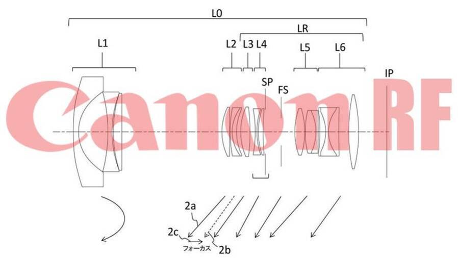 Canon Patents : New RF 20mm f/1.8L and RF 24mm f/1.8L Lenses